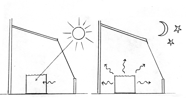 image - heat storage, day-night - drawing