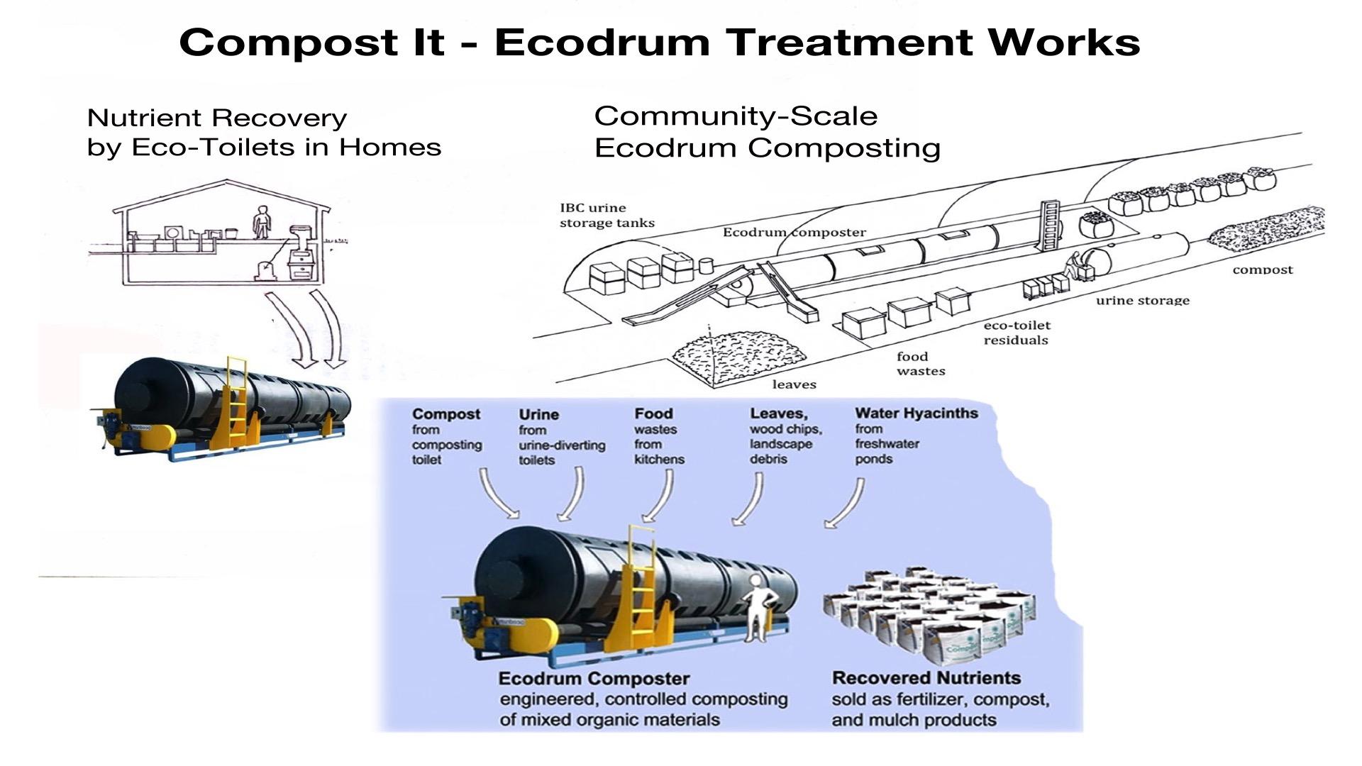 EcoDrum slide